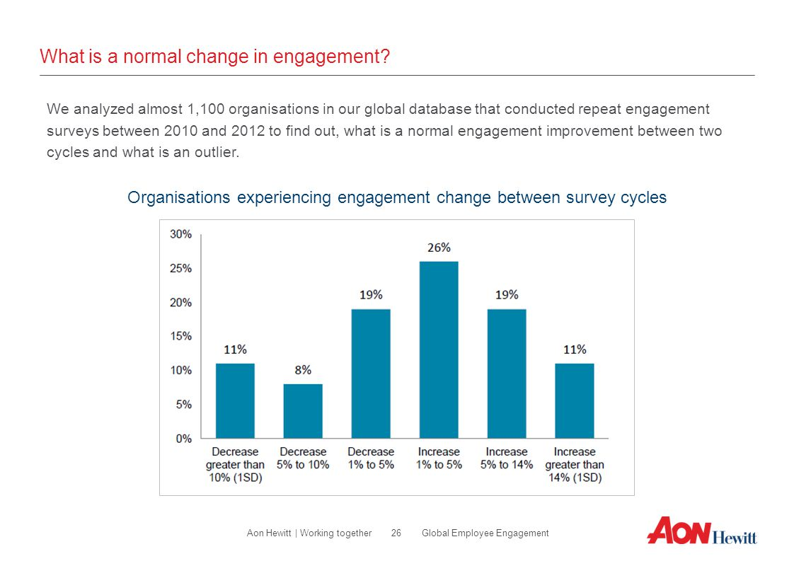 What is a normal change in engagement