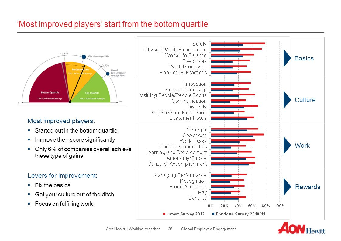 'Most improved players' start from the bottom quartile