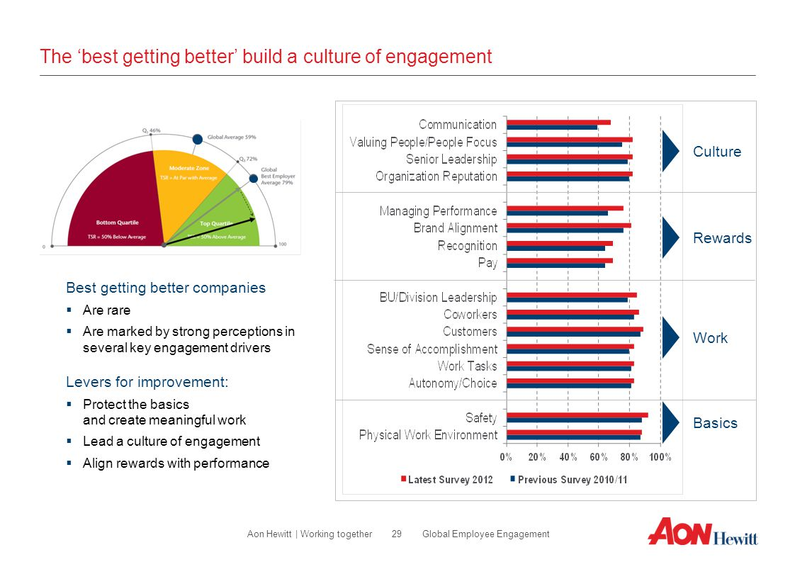 The 'best getting better' build a culture of engagement