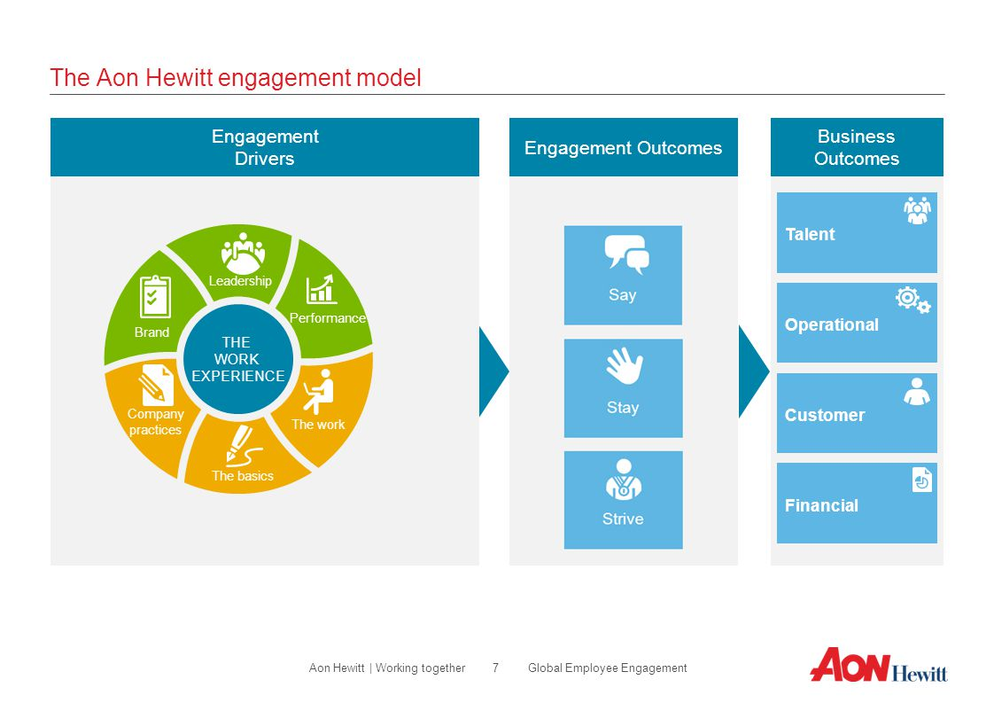 The Aon Hewitt engagement model