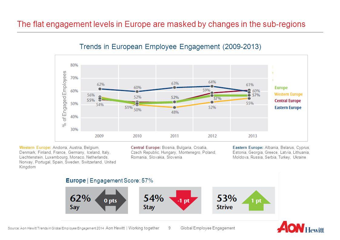 Trends in European Employee Engagement (2009-2013)