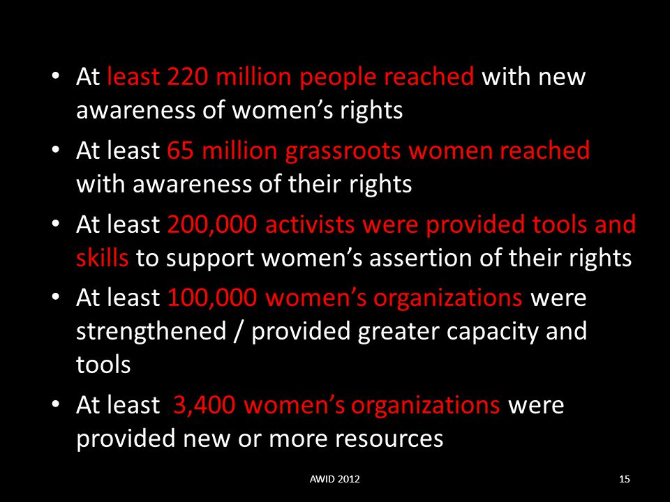 At least 220 million people reached with new awareness of women's rights