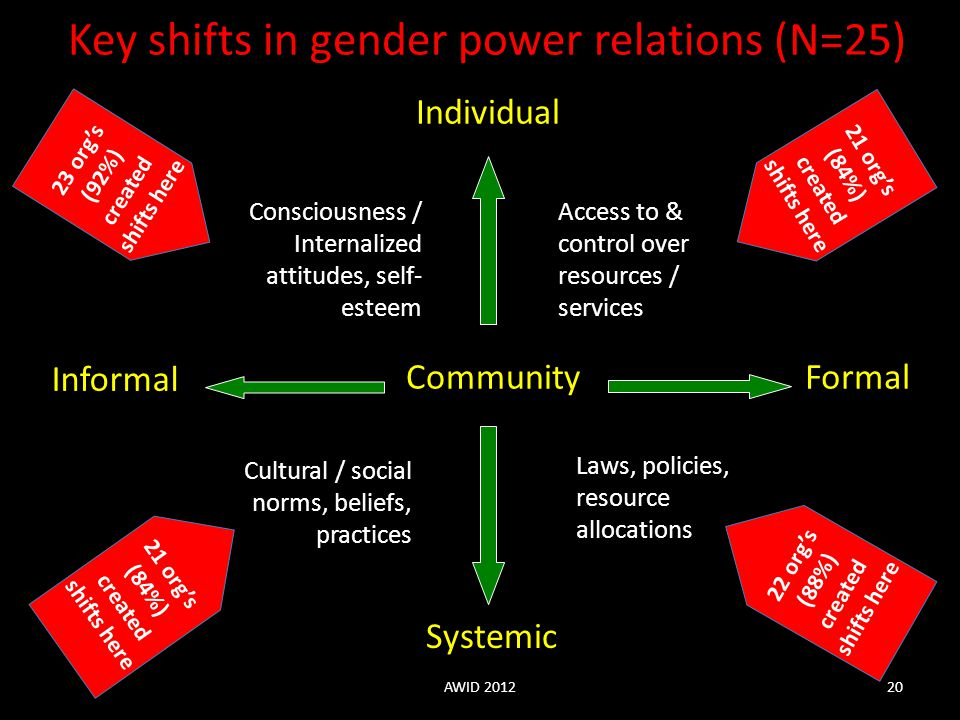 Key shifts in gender power relations (N=25)