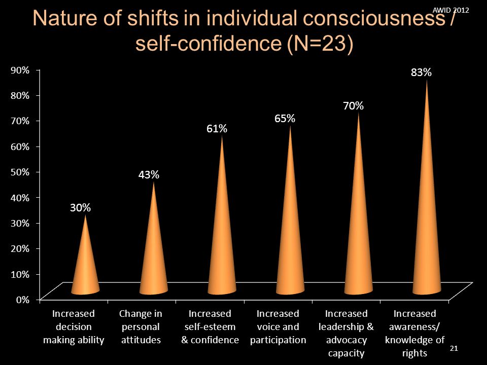 Nature of shifts in individual consciousness / self-confidence (N=23)