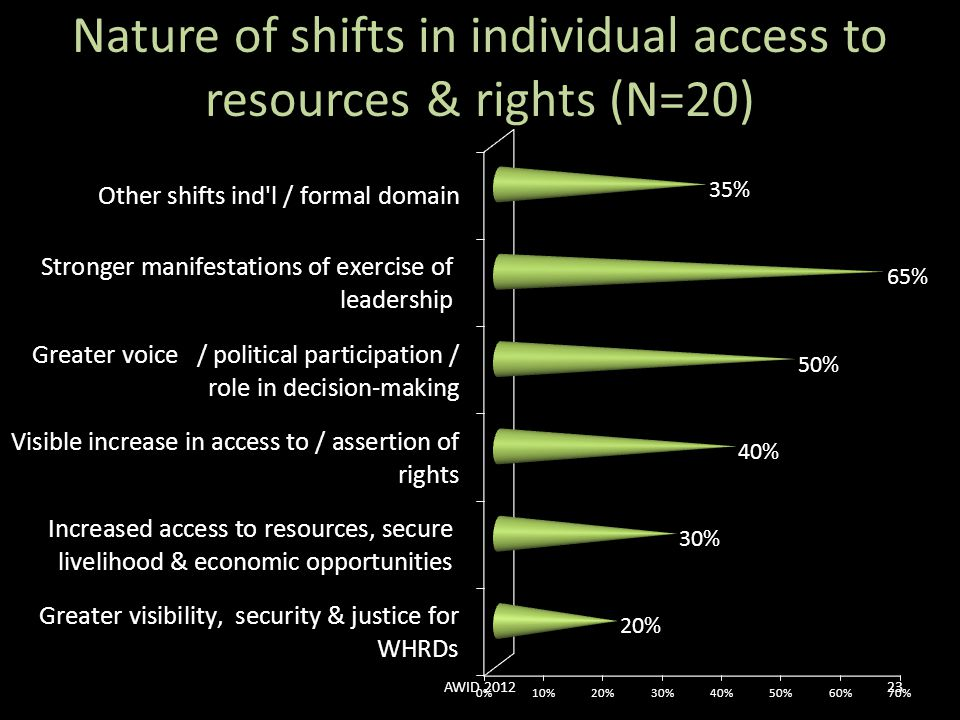 Nature of shifts in individual access to resources & rights (N=20)