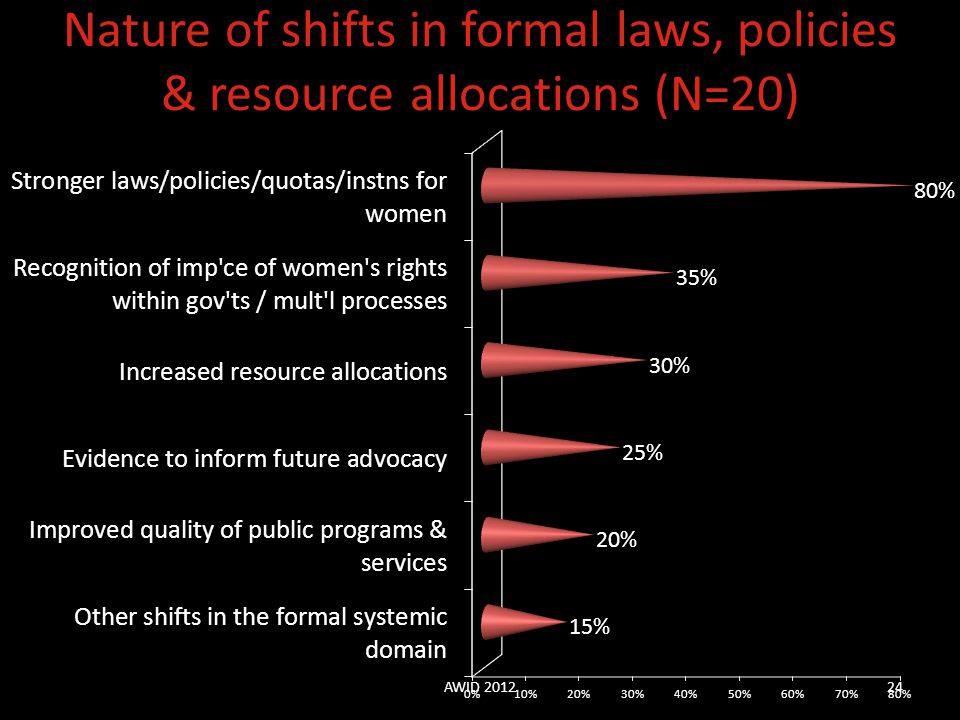 Nature of shifts in formal laws, policies & resource allocations (N=20)