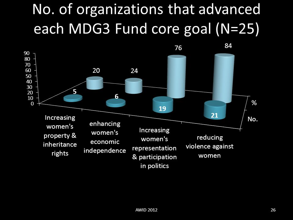 No. of organizations that advanced each MDG3 Fund core goal (N=25)