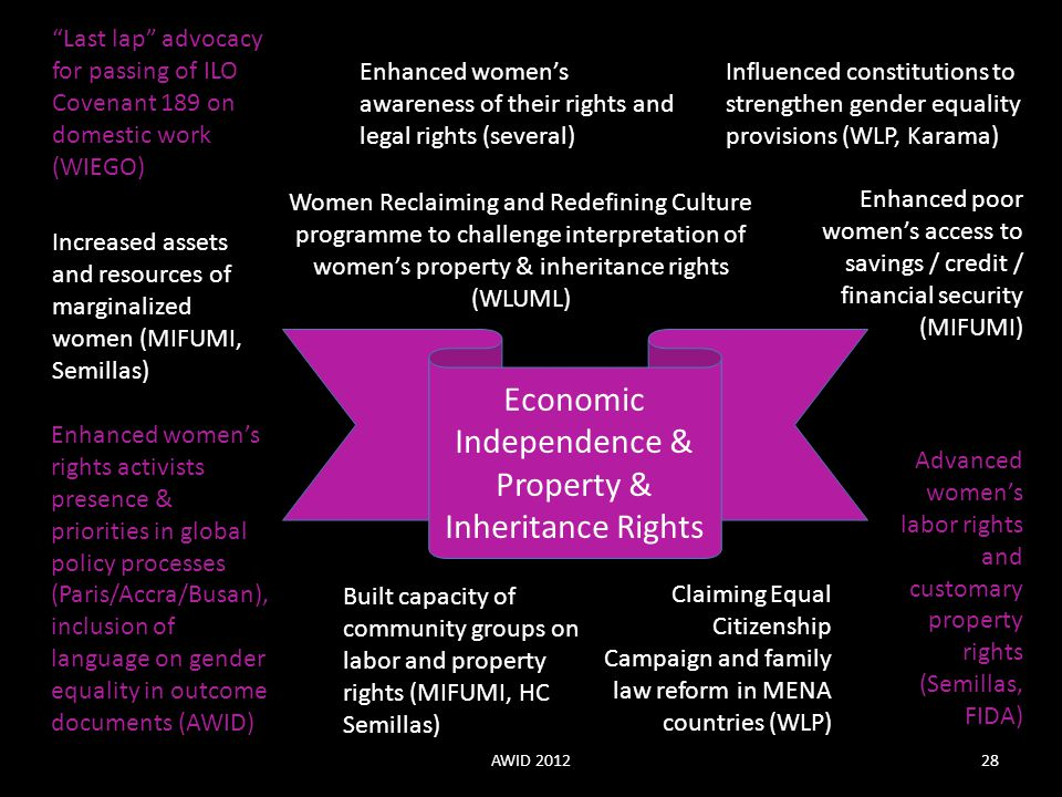 Economic Independence & Property & Inheritance Rights