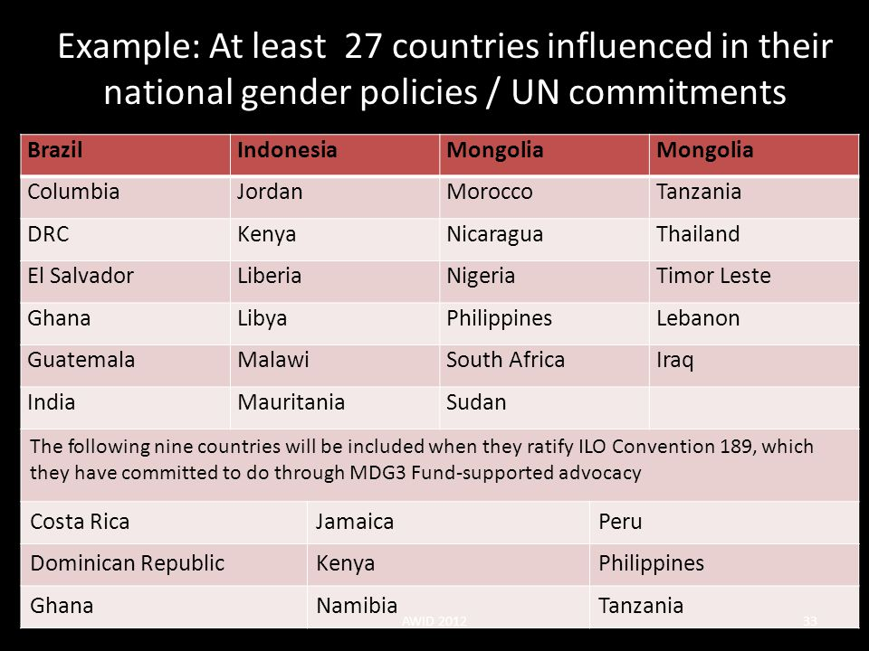 Example: At least 27 countries influenced in their national gender policies / UN commitments
