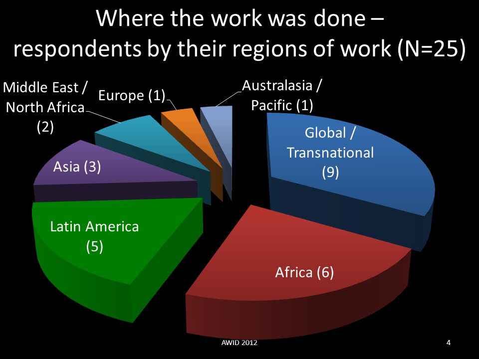 Where the work was done – respondents by their regions of work (N=25)