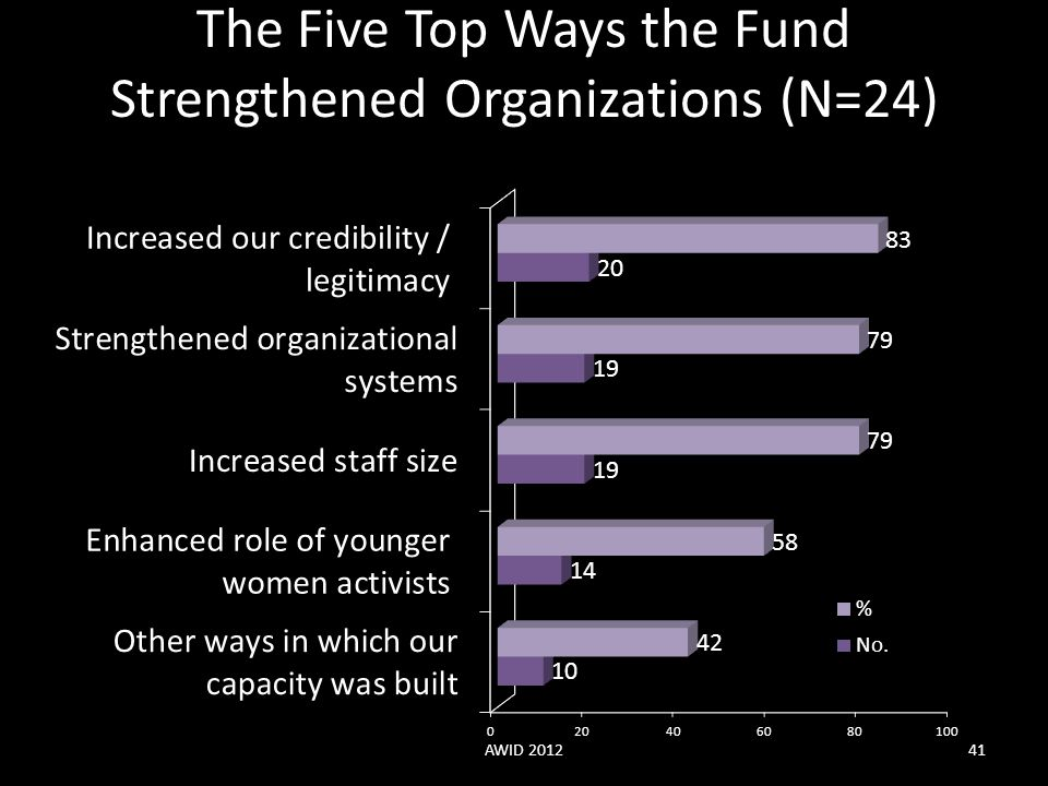 The Five Top Ways the Fund Strengthened Organizations (N=24)