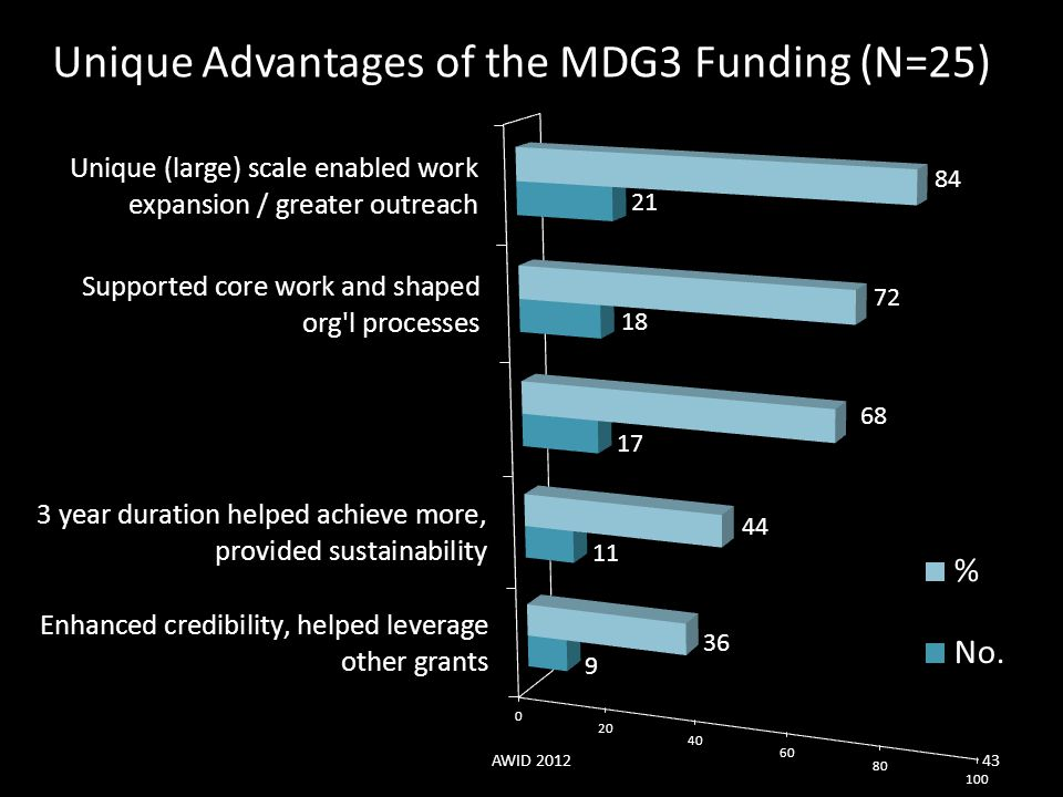 Unique Advantages of the MDG3 Funding (N=25)