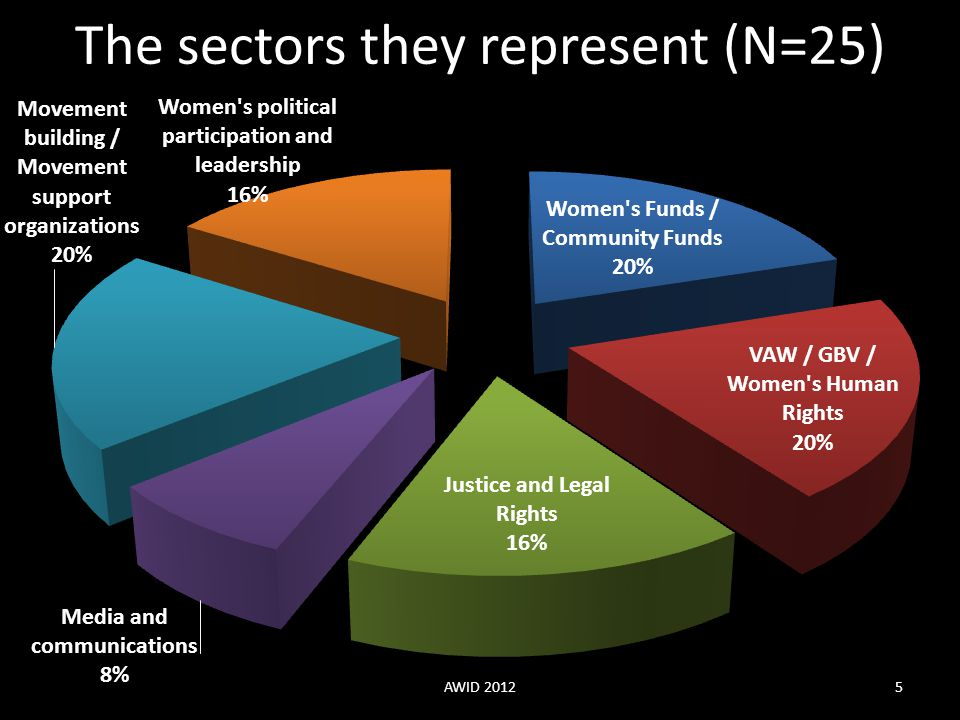 The sectors they represent (N=25)