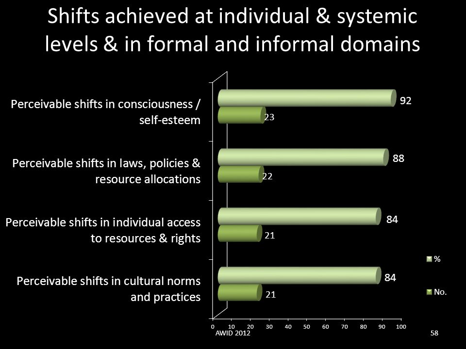 Shifts achieved at individual & systemic levels & in formal and informal domains