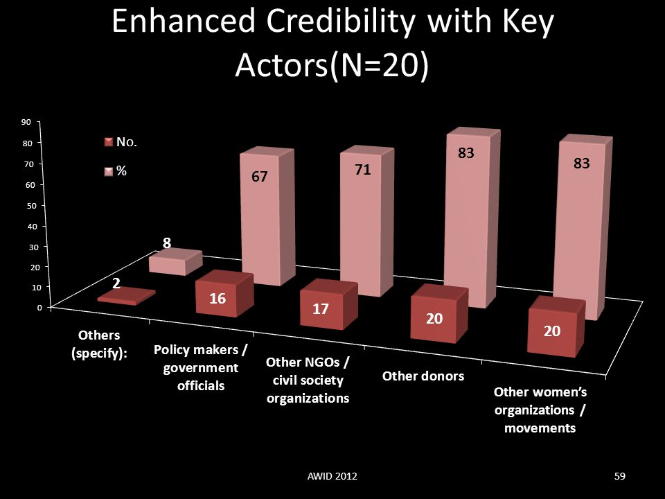 Enhanced Credibility with Key Actors(N=20)