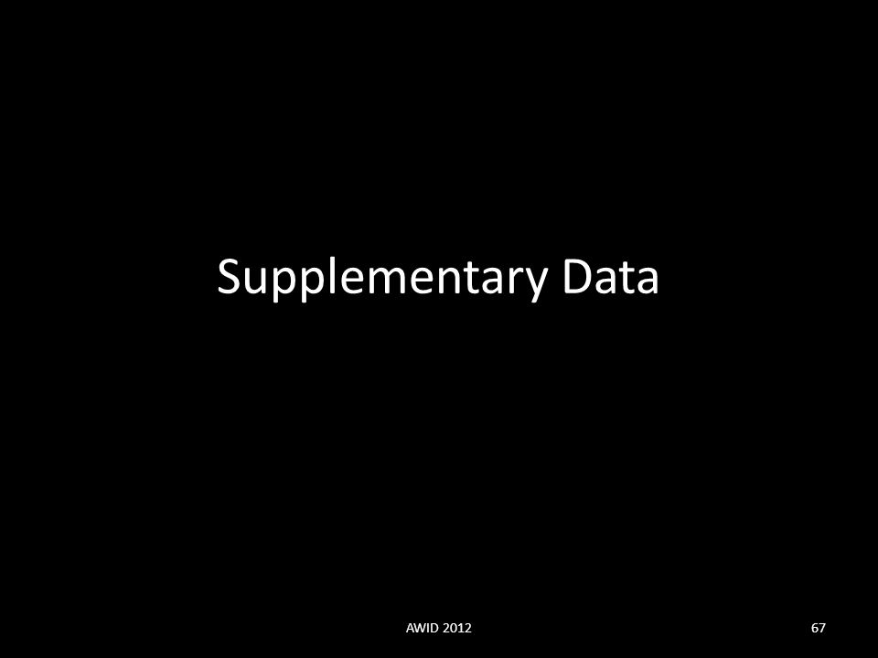 Supplementary Data AWID 2012