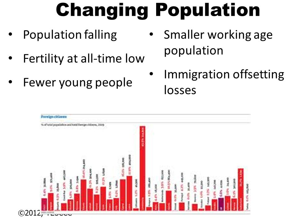 Changing Population Population falling Smaller working age population
