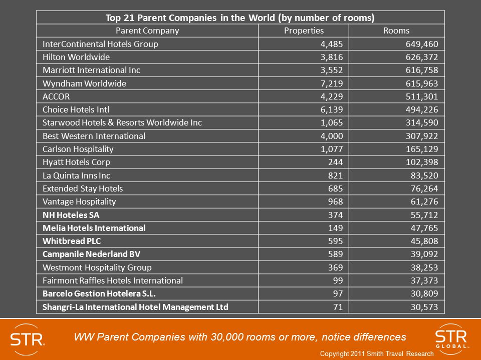 Top 21 Parent Companies in the World (by number of rooms)
