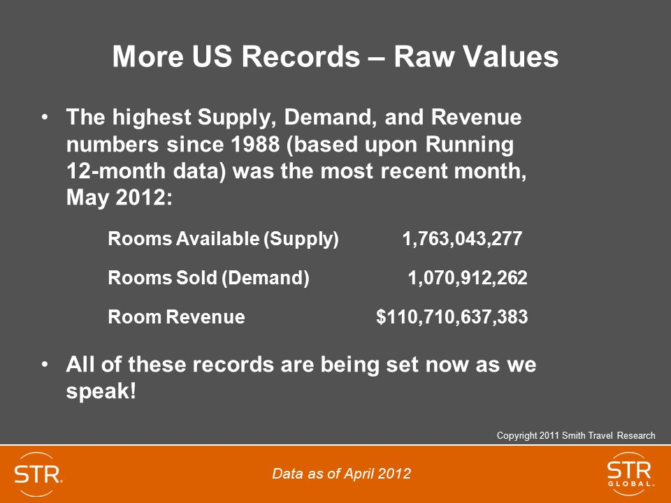 More US Records – Raw Values
