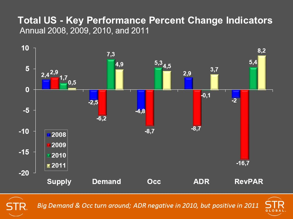 Total US - Key Performance Percent Change Indicators Annual 2008, 2009, 2010, and 2011