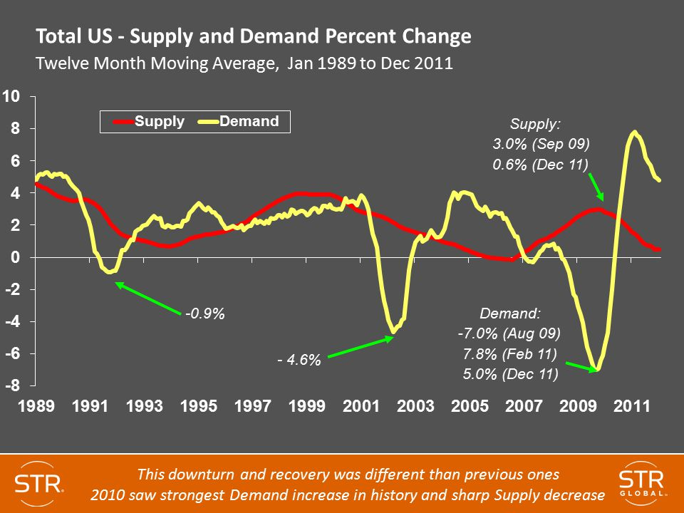 Total US - Supply and Demand Percent Change