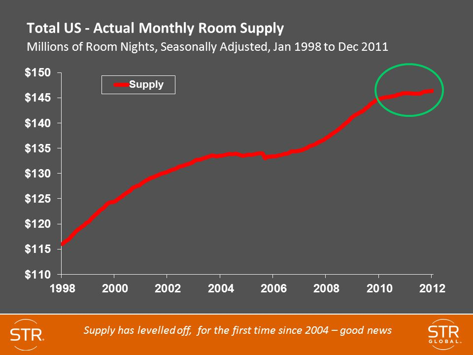 Supply has levelled off, for the first time since 2004 – good news