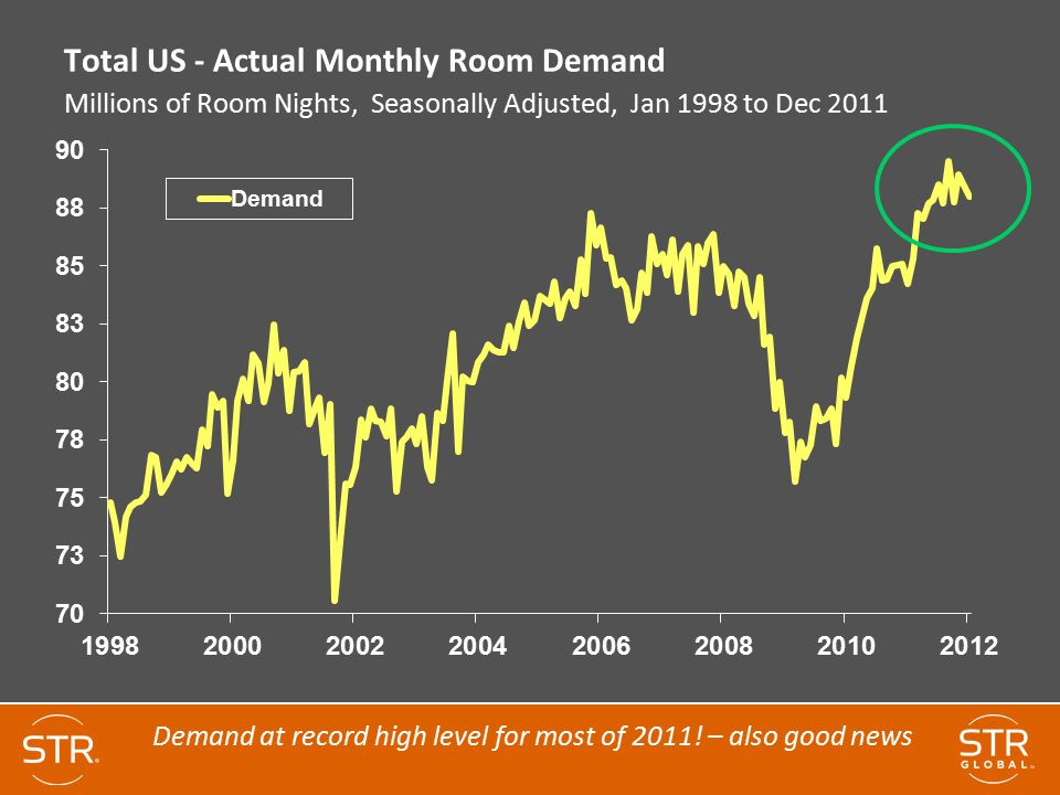 Demand at record high level for most of 2011! – also good news
