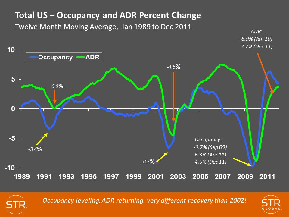 Occupancy leveling, ADR returning, very different recovery than 2002!