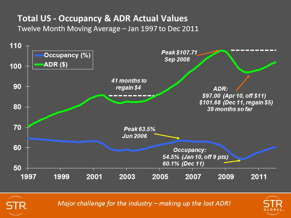 Major challenge for the industry – making up the lost ADR!