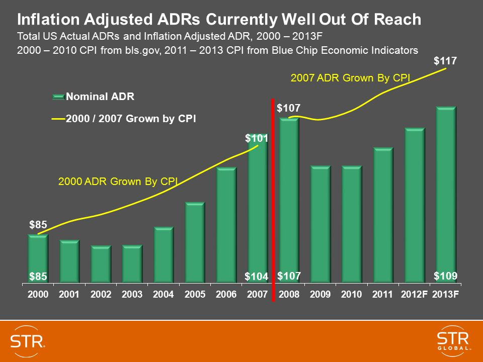 Inflation Adjusted ADRs Currently Well Out Of Reach