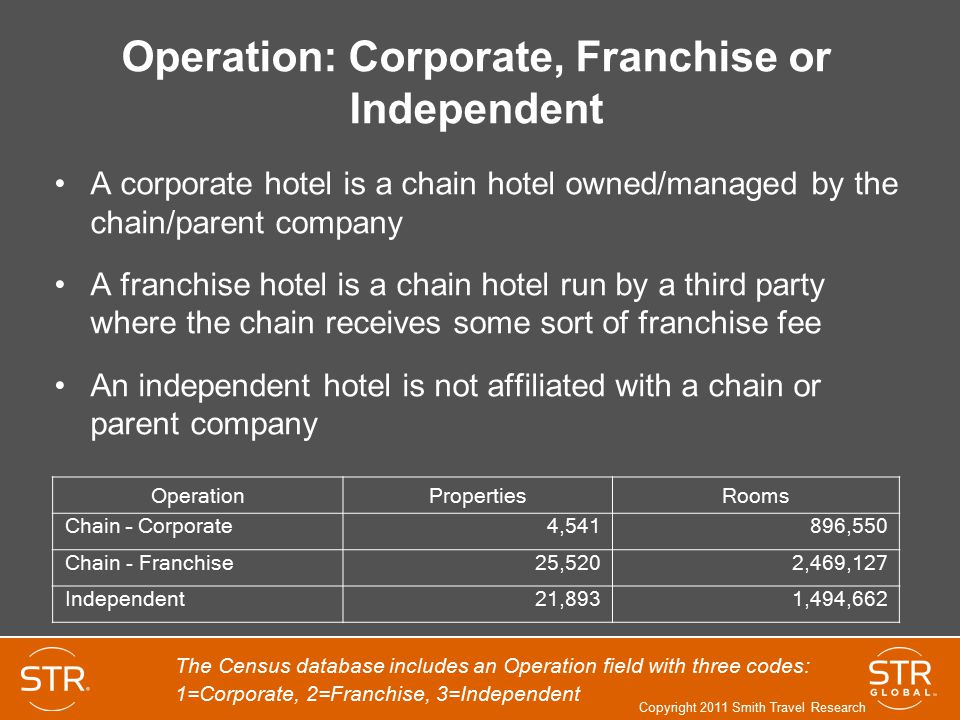 Operation: Corporate, Franchise or Independent