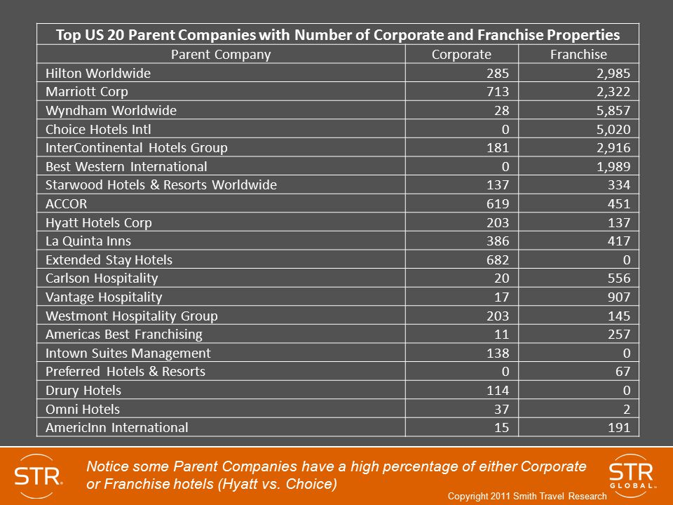 Top US 20 Parent Companies with Number of Corporate and Franchise Properties