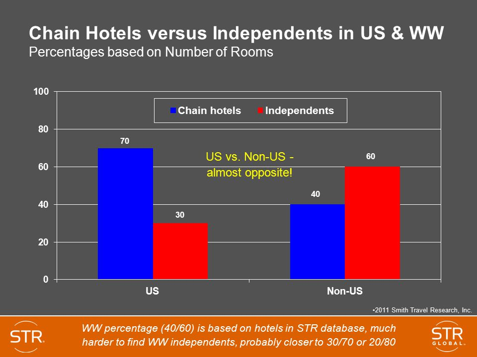 Chain Hotels versus Independents in US & WW Percentages based on Number of Rooms