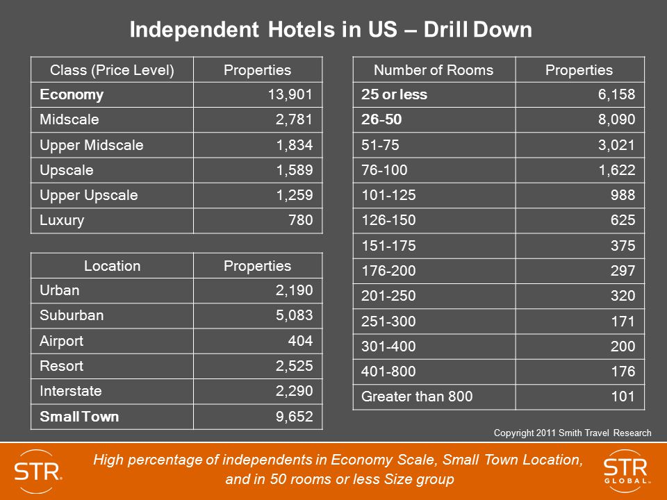 Independent Hotels in US – Drill Down
