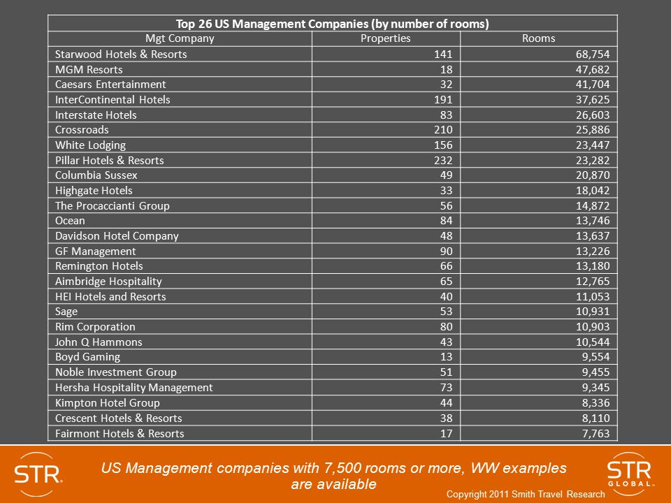 Top 26 US Management Companies (by number of rooms)
