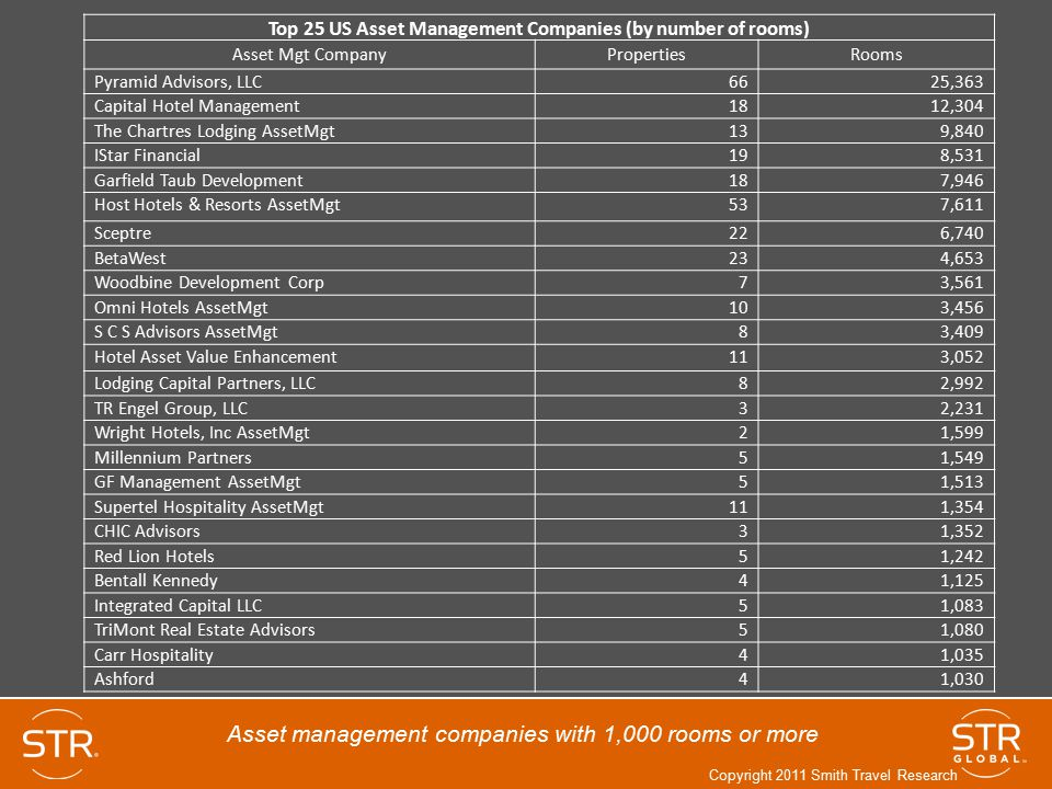 Top 25 US Asset Management Companies (by number of rooms)