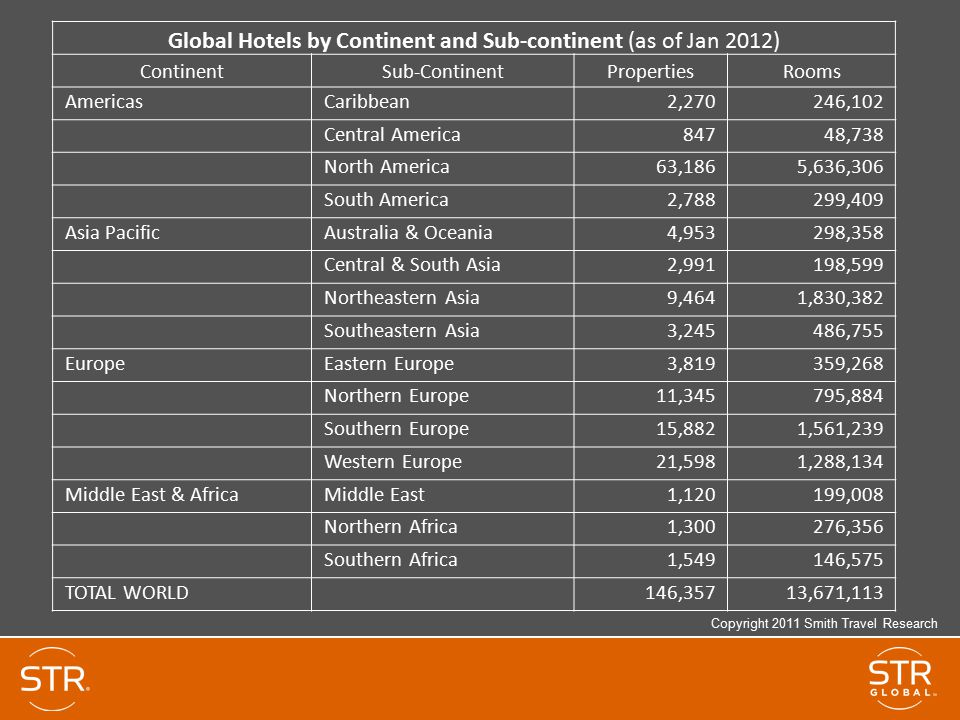 Global Hotels by Continent and Sub-continent (as of Jan 2012)