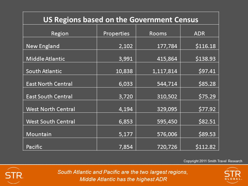 US Regions based on the Government Census