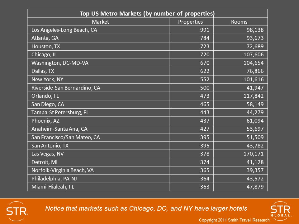 Top US Metro Markets (by number of properties)