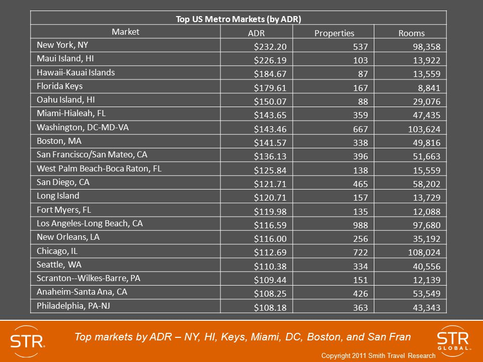 Top US Metro Markets (by ADR)