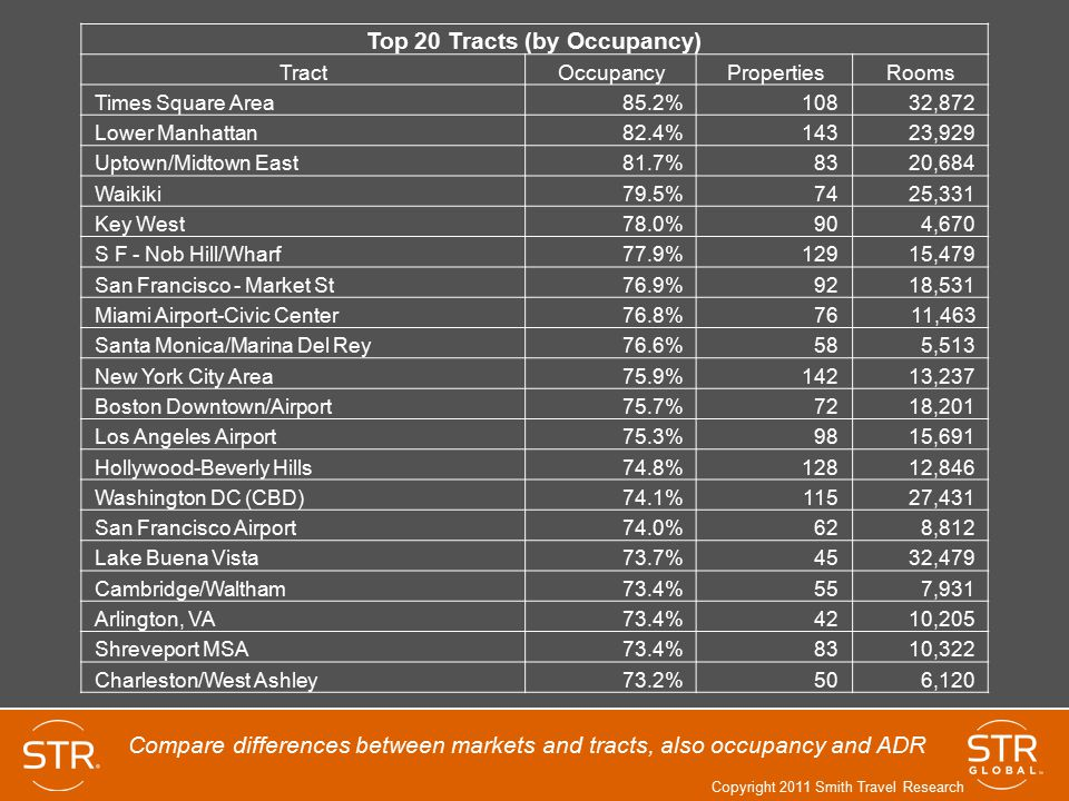 Top 20 Tracts (by Occupancy)