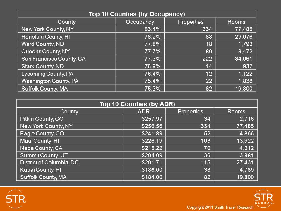 Top 10 Counties (by Occupancy)