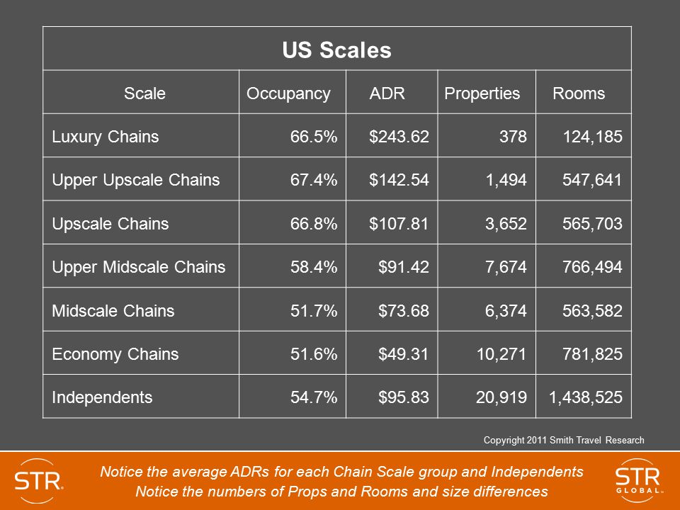 US Scales Scale Occupancy ADR Properties Rooms Luxury Chains 66.5%