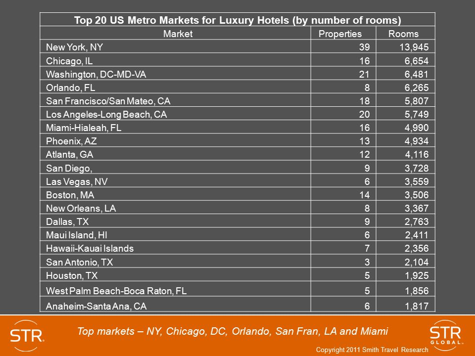 Top 20 US Metro Markets for Luxury Hotels (by number of rooms)
