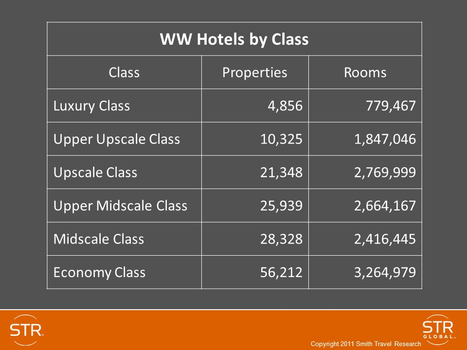 WW Hotels by Class Class Properties Rooms Luxury Class 4,856 779,467