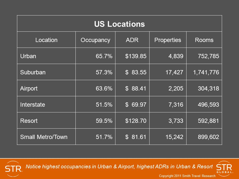 US Locations Location Occupancy ADR Properties Rooms Urban 65.7%
