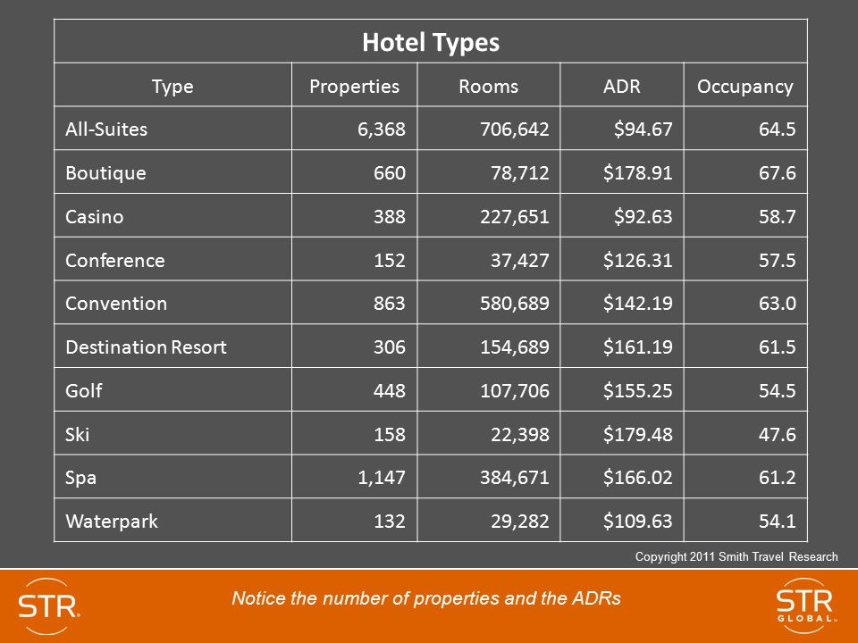 Hotel Types Type Properties Rooms ADR Occupancy All-Suites 6,368