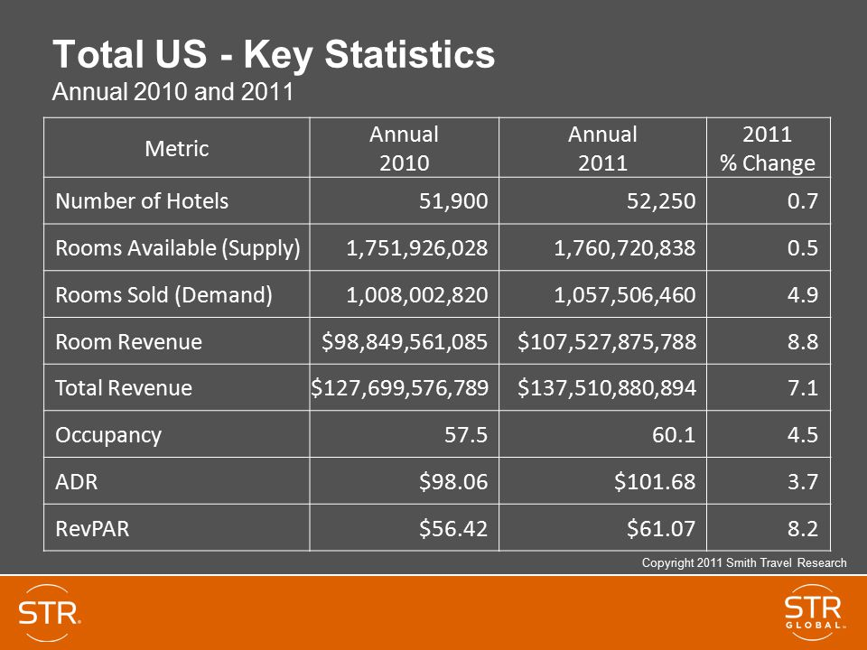 Total US - Key Statistics Annual 2010 and 2011