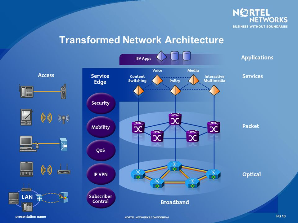 Transformed Network Architecture