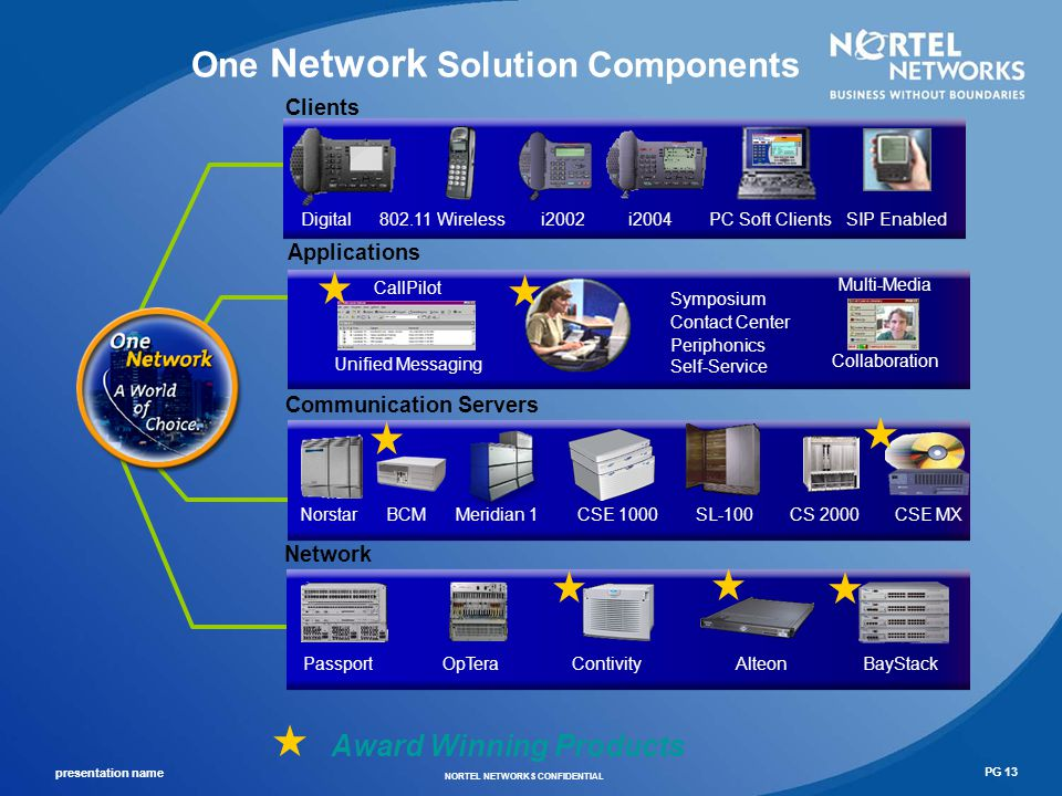 One Network Solution Components